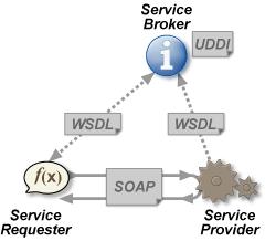 servicii web