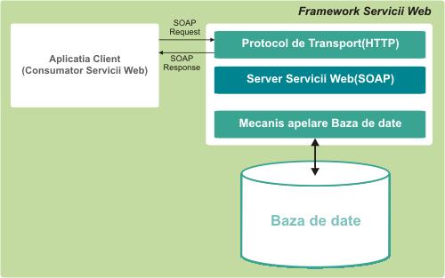 Protocolul SOAP